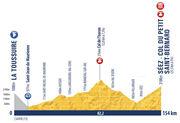 Profil de la dernière étape du Tour de l'Avenir 2021